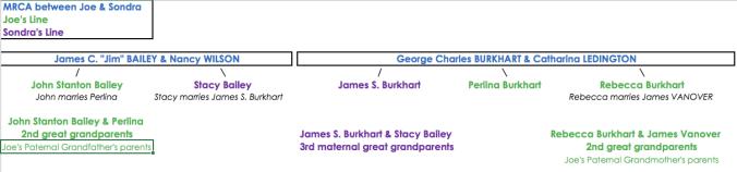 bailey-burkhart-joe_sondra-relationship